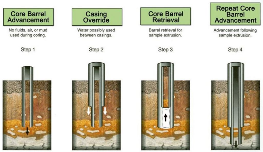 How Sonic Drilling Works